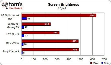 Optimus 4X HD is the brighter display quad-core market also perfect under the hot sun