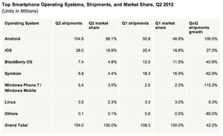 the mobile systems market is Android and IOS