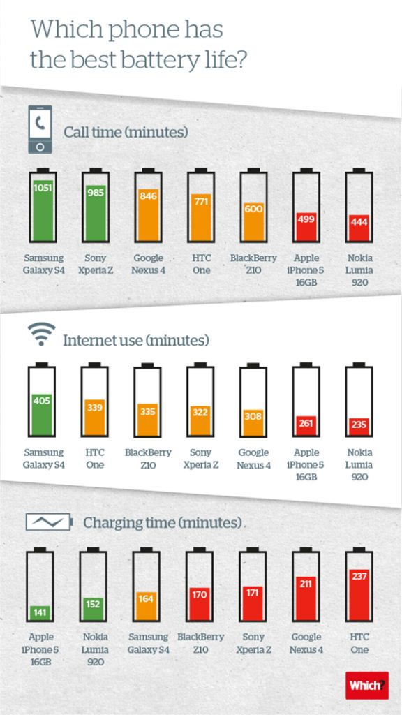 Regarding the test charging, the situation is distorted and sees the first place that iPhone 5