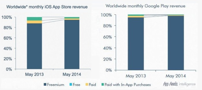 Google Play wants to exceed income iOS App Store in 2018