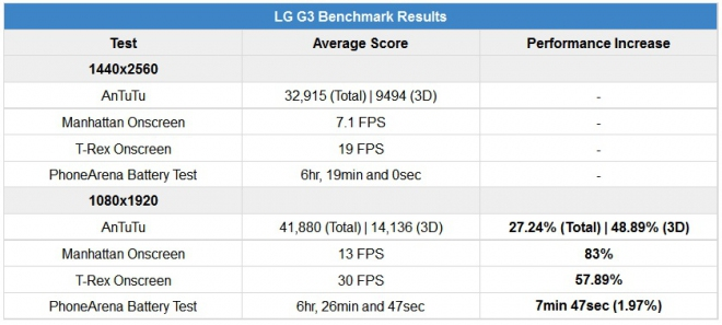 LG G3: forcing the display resolution to 1080p boost