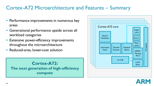 ARM Cortex A72 will be a natural progression in every sense of the Cortex A57 architecture