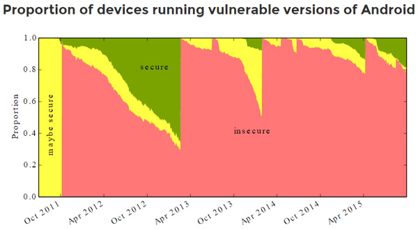 Do not blame Google, promptly issuing security fixes, but producers of smartphones that do not update their devices
