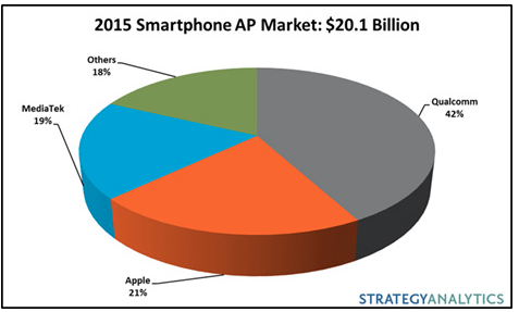 Even if the market of processors for smartphones and tablets has decreased on an annual basis compared to 2014