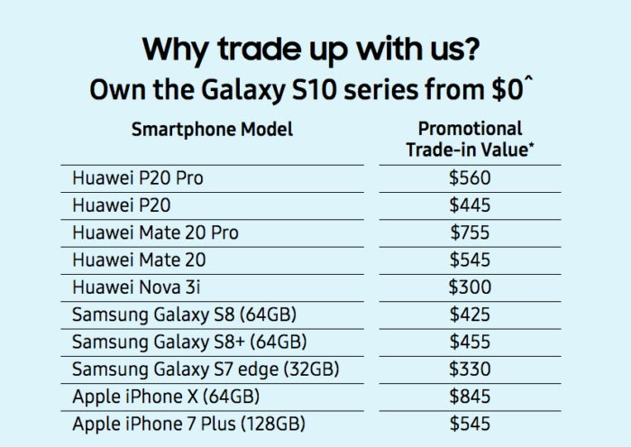 users who decide to buy a Samsung Galaxy S10 and the promotion also includes many other devices from the South Korean brand and other manufacturers, such as Apple